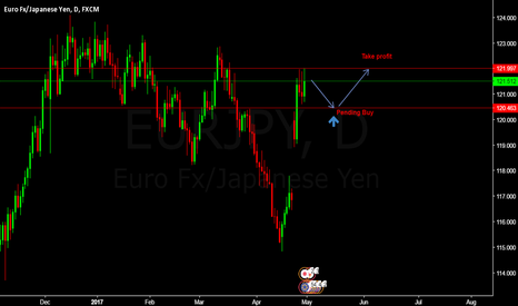EURJPY: EURJPY Pending Buy Entry @ 120.463