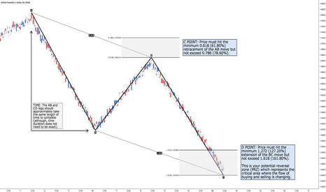 GBPUSD: How to Trade the AB=CD Pattern