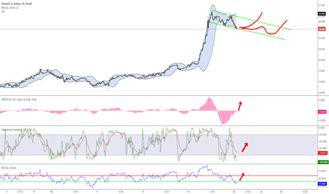 XAGUSD: Short Term Silver