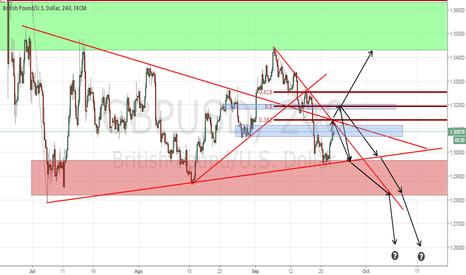 GBPUSD: La libra rebota, pero de fondo sigue bajista!!