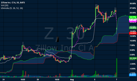 Z: Finding 30-min cloud support