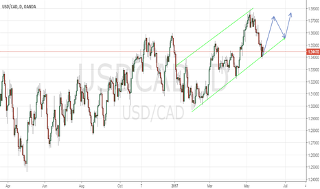 USDCAD: simple  view