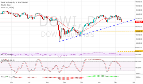 DOWI: potential big move coming on the Dow