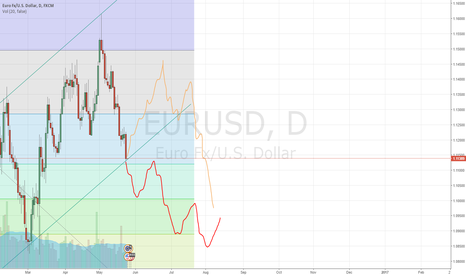 EURUSD: EUR/USD Chart showing predictions using FIB and Equidistant chan