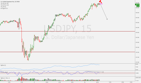 USDJPY: Intraday Trade Idea USDJPY