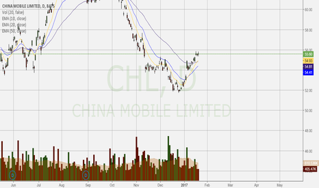 CHL: China Mobile Limited bouncing off support