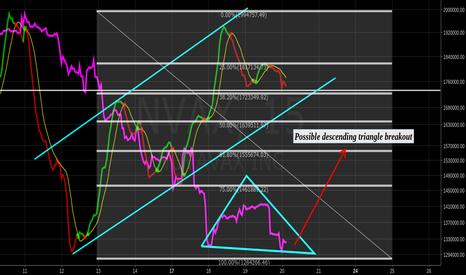NVAX: Possible Desc. Triangle b/o