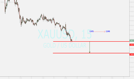 XAUUSD: GOLD update ...sell after breakout