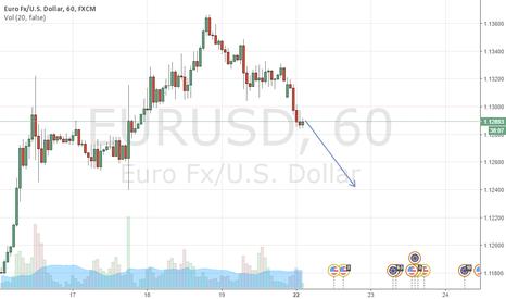 EURUSD: going down I think