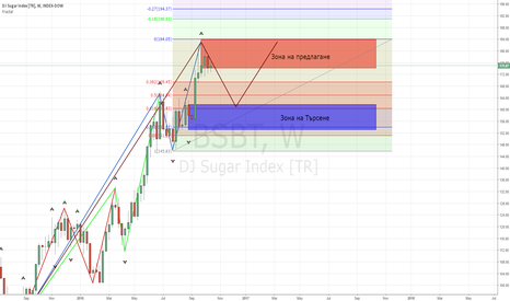 BSBT: sugar correction