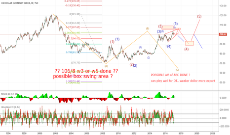 DXY: few differnt view ..possible outcome