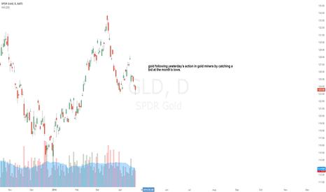 GLD: Gold catching a bid