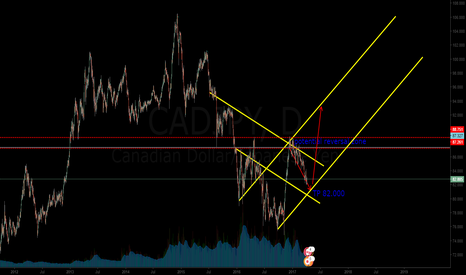 CADJPY:  a chart from 3 months ago and take the profit finally next week
