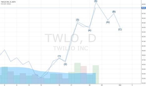 TWLO: TWLO nearing a top