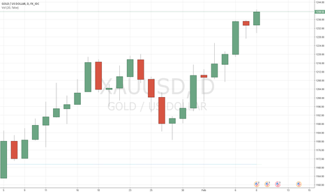 XAUUSD: GOLD: Stay long for 1250.00