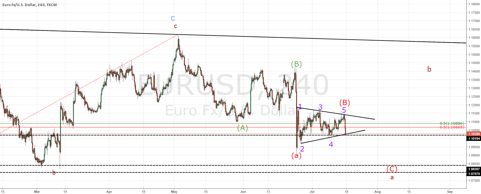 EURUSD ALTERNATIVE VIEW WITH SHORT TERM POTENTIAL TRADE SET UP