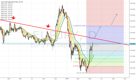 EURJPY: Watch the red line.