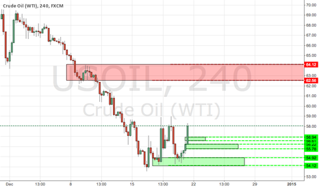 USOIL: Levels to watch on WTI