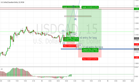 USDCAD: USD/CAD IDEA FOR LONG