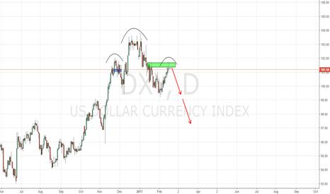DXY: Bearish Dollar Index