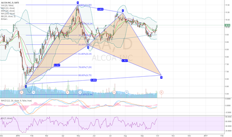 AA: AA Alcoa bullish bat pattern on daily chart