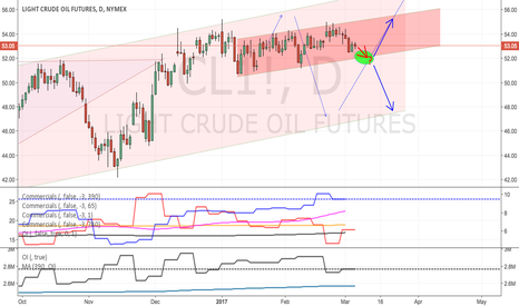CL1!: Crude Thoughts : Staying Neutral but preparing for trade