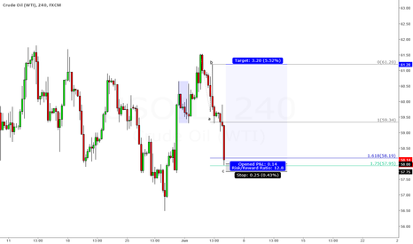 USOIL: Crude long