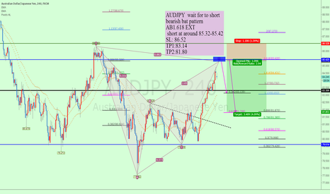 AUDJPY: AUDJPY  wait for to short