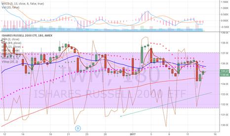 IWM: Iwm Best clue RF top lead market down