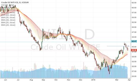 WI1!: Sideways market for oil wti
