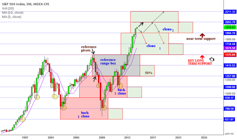 SPX: SPX long term Range Box Cloning analysis