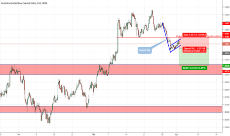 AUDNZD: Bearish flag after a broken structure retest