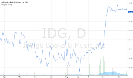IDG: Indigo 2015-2016 Stock Market Chart