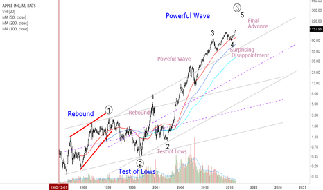 AAPL: APPLE psycholgy of Trading