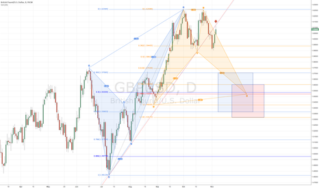 GBPUSD: Aiming LOWER for crab targets, also possible bat in making