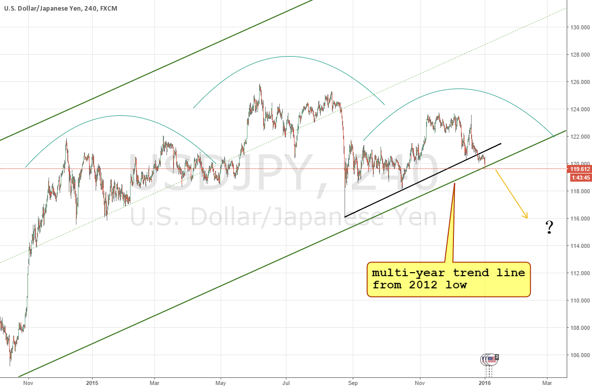 USDJPY head n shoulder formation & multi-year trend line broken