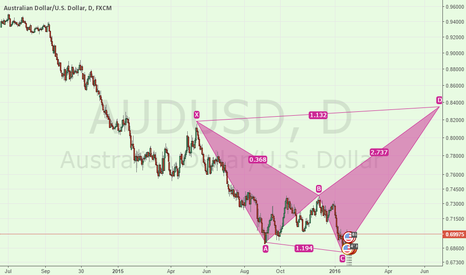 AUDUSD: audusd long  term possible scenario