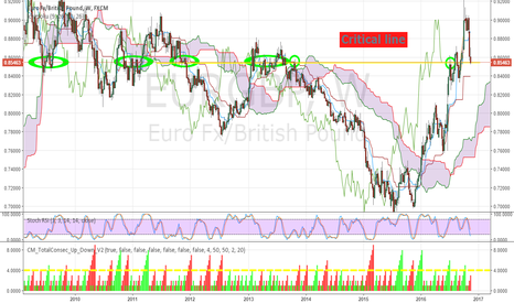 EURGBP: EURGBP at critical Point