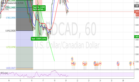 USDCAD: USDCAD Short over 4hr period