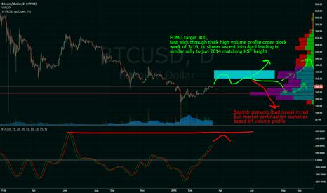 BTCUSD: Bitcoin Q1 bull run top prediction by check it out
