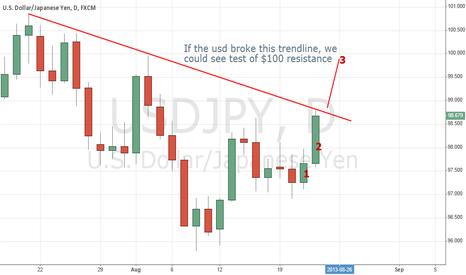 USDJPY: Chances for long USD/JPY to $100 if broke the trendline