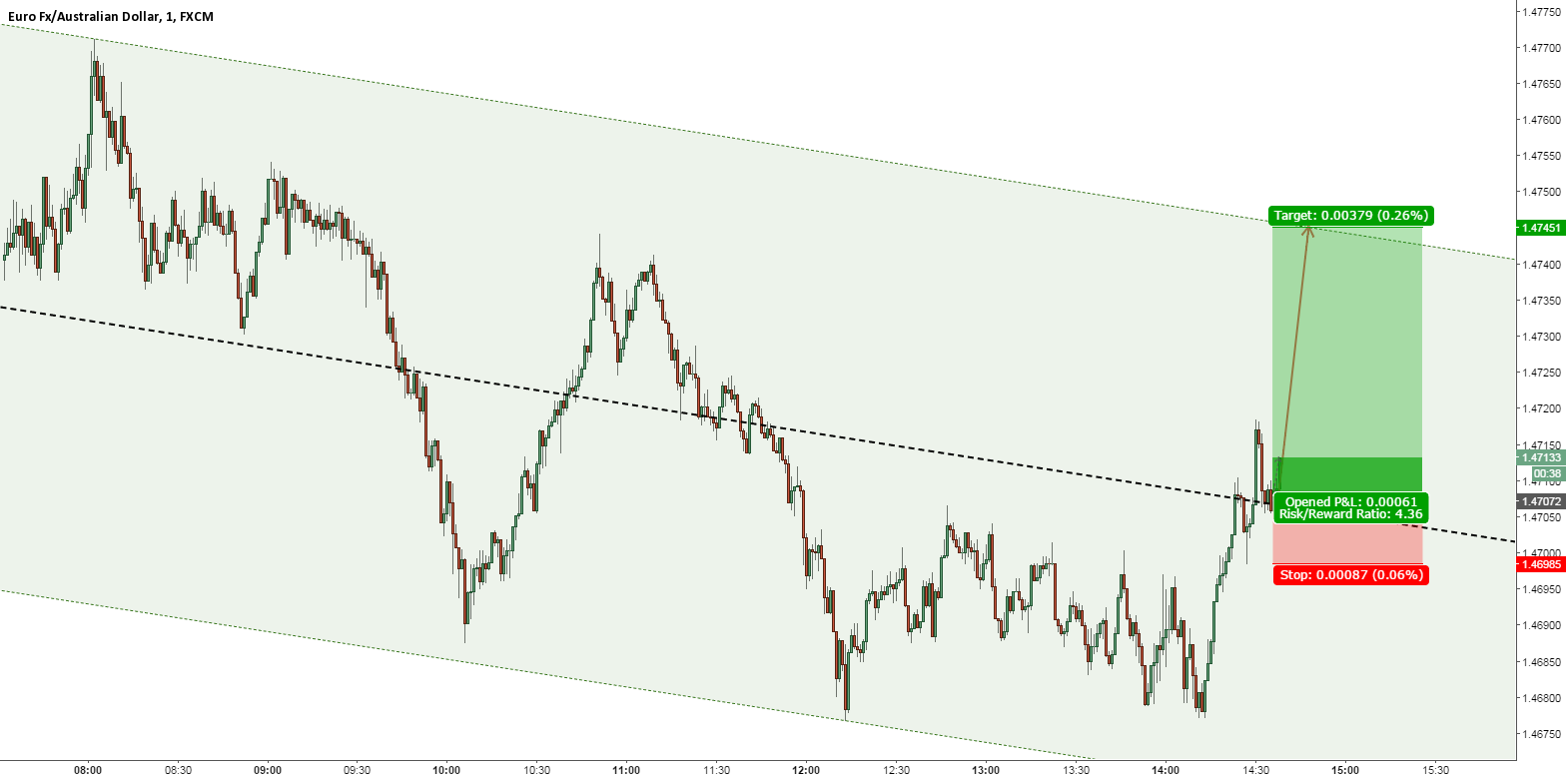 EURAUD A SHORT FAST UP and MORE AND MORE UP