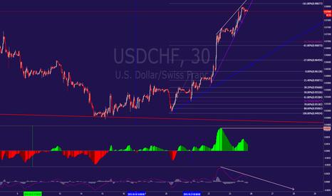 USDCHF: usdchief looks like a short to the 61.8 fib