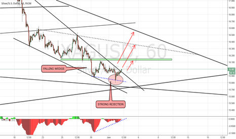XAGUSD: SILVER FALLING WEDGE LONG TRADE IDEA