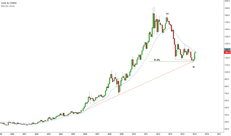 GC1!: Gold May Find Buyers at the Monthly Trend line