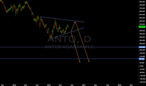 ANTO: Antofagasta sell setup