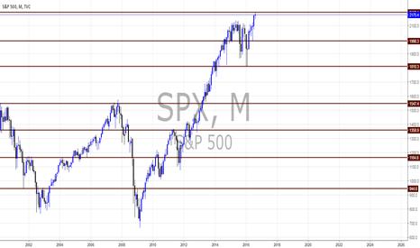 SPX: S&P500 views by Pounds_fx
