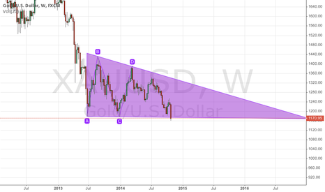XAUUSD: gold in triangle