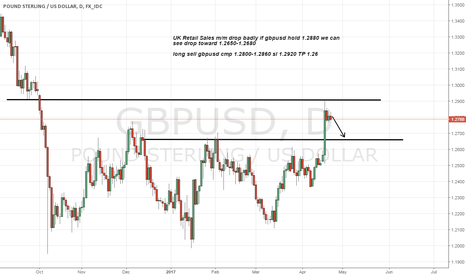GBPUSD: gbpusd sell advice on Badly drop in UK Retail Sales