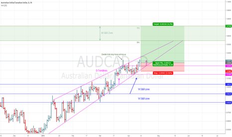 AUDCAD: Price heading towards the monthly zone for another test